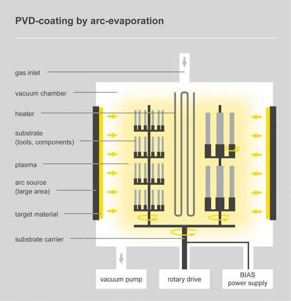 l pvt arc evaporation